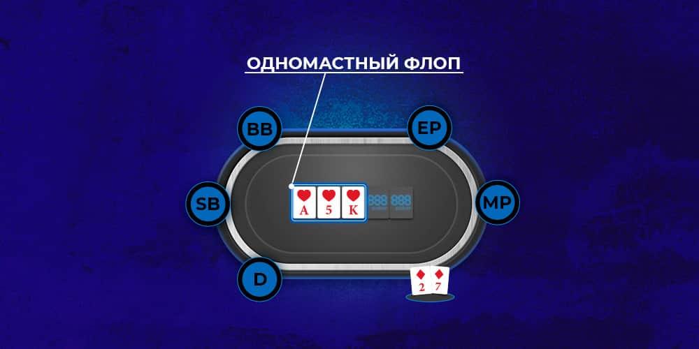 Одномастный флоп в покере